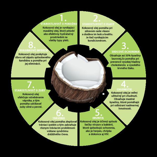 kokosovy-olej-ucinky-cena-hodnotenie