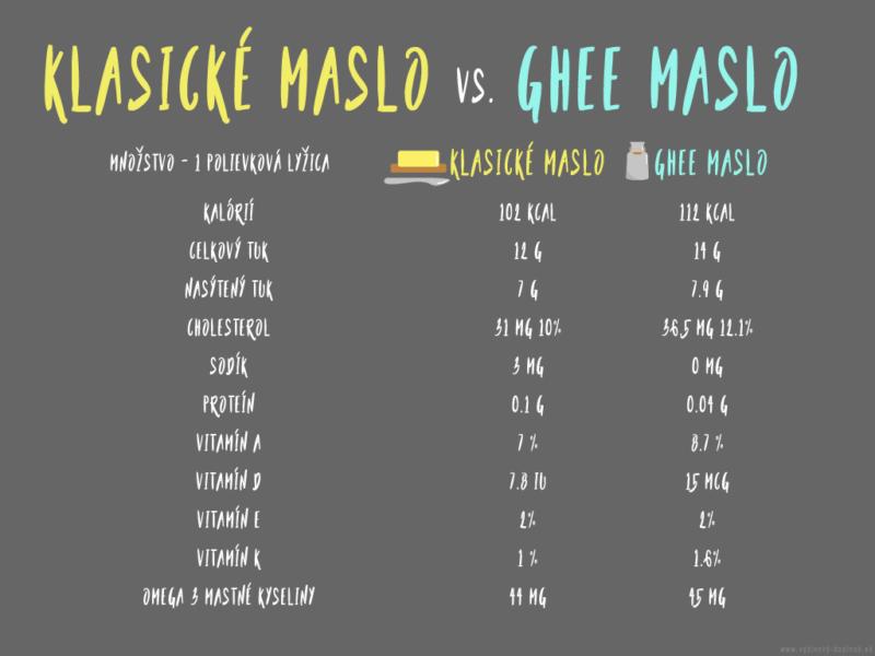 ghee-vs-normalne-maslo