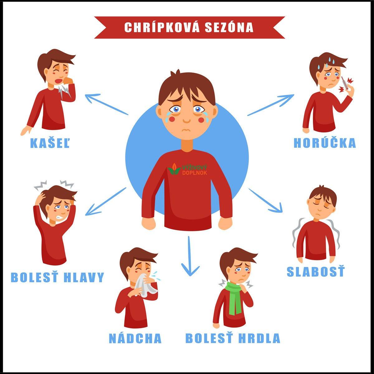 príznaky chrípkovej sezóny výživový doplnok